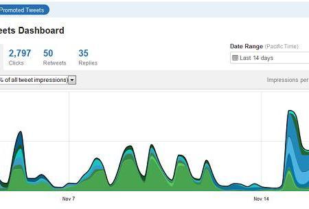 Twitter Analytics - Promoted Tweets