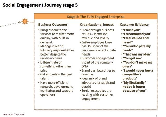 Stage 5 of the Social Engagement Journey