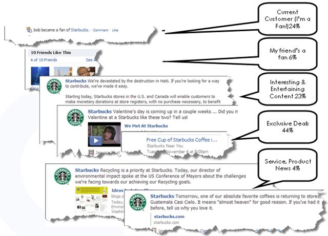 Starbucks Example