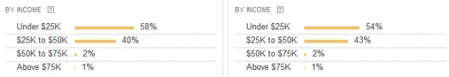 Yahoo Clues income compared