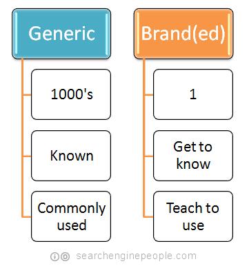 generic vs branded pro's & cons