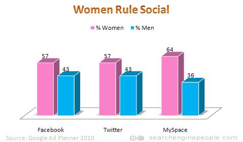Women outnumber men on social sites