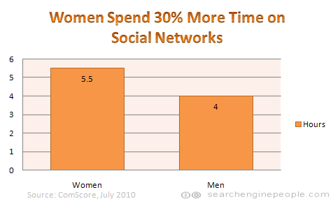 Women spend 30% more time on social networks