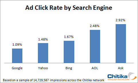 Ad Click by Search Engine - July 2010