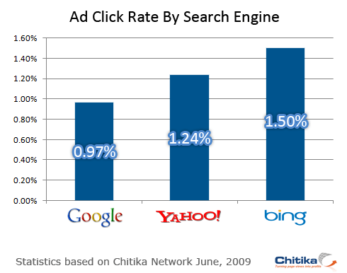 search-click-rate