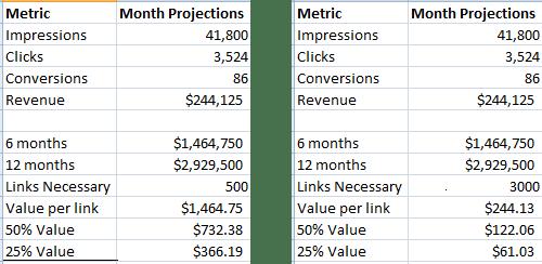estimated per link value