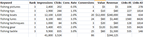 seo traffic, revenue, link projections