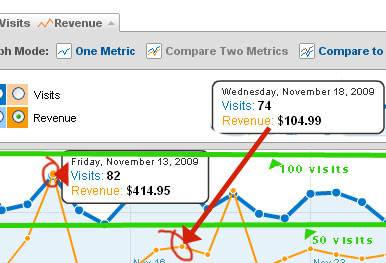 Deriving Benchmarks for Site Visits and Revenue from Google Analytics