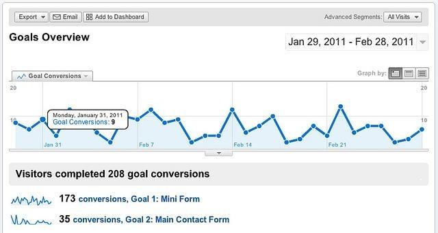 google-analytics-goals-overview