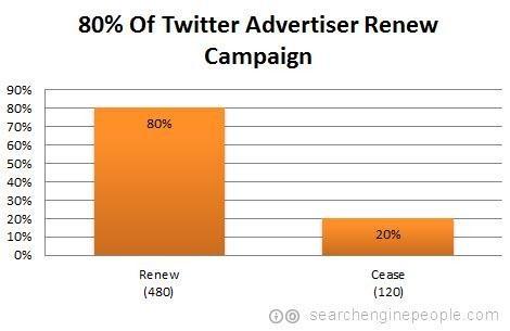 80% of Twitter advertisers renew