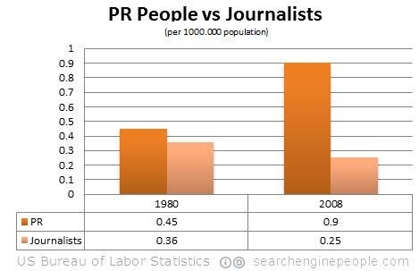 pr-journalists-population
