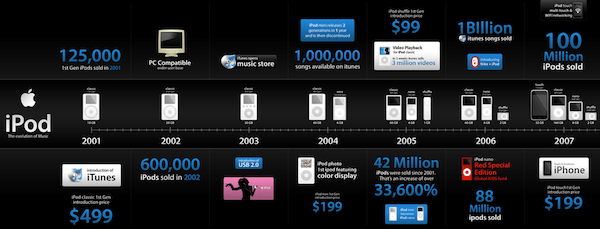 History of iPod | Info Graphics | Search Engine People
