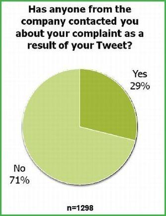 Complaining_Tweets_1_border