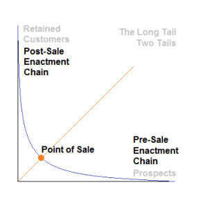 Pre- and post-sale Enactment Chains