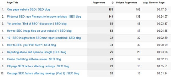 How to optimize blog titles?