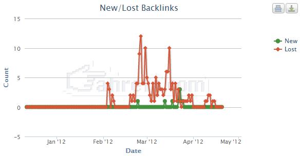 lost backlinks