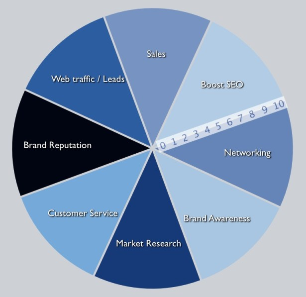 Goals Wheel, How can social media help your business