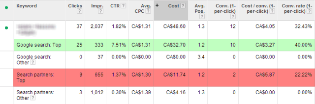 Keyword Segmented by Top vs. Other