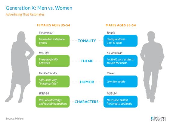 genx-men-women