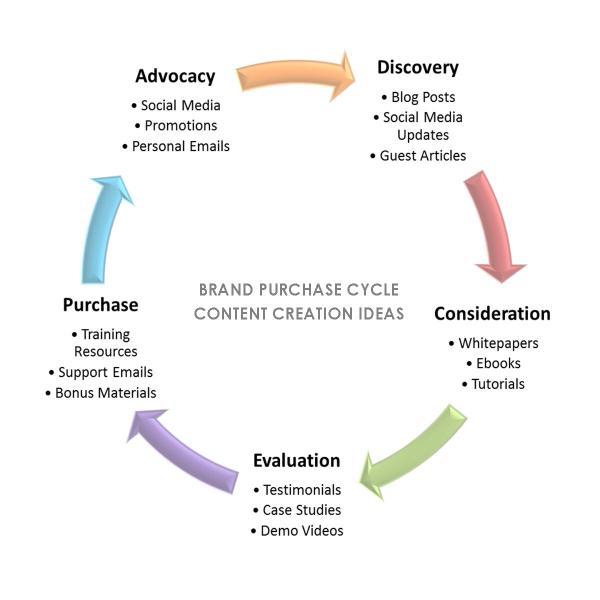 Brand Content Ideas