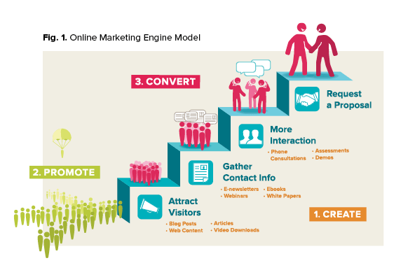 Use a Content Marketing Plan to Increase Traffic and Convert Visitors