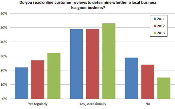 Do You Read Online Customer Reviews