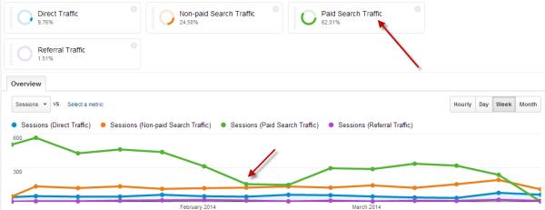 Google Analytics Multiple Sessions