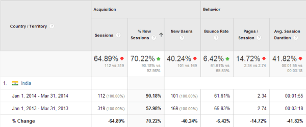 Google Analytics Visitor Country