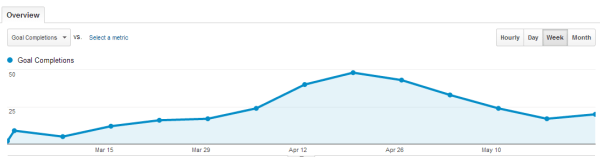 Google Analytics Goals 3