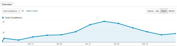 Google Analytics Goals 3