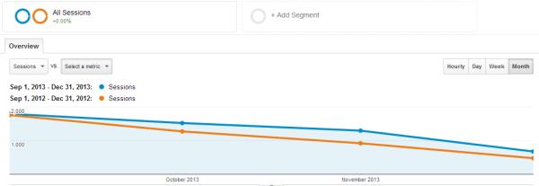 Google Analytics Year Over Year