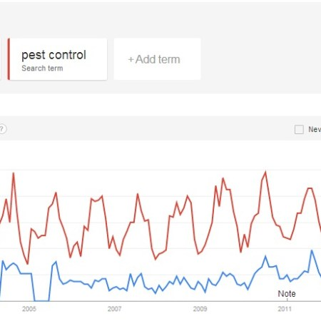 Google Trends: Exterminator vs Pest Control