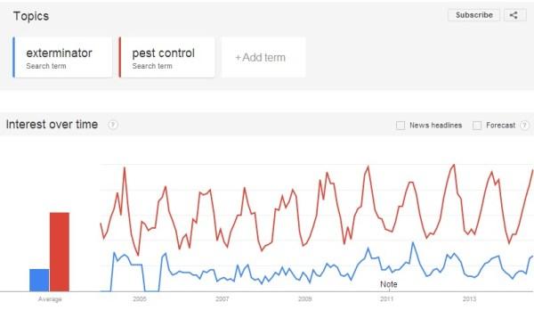 Google Trends: Exterminator vs Pest Control