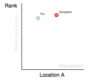 keyword-rank-platform-location-a