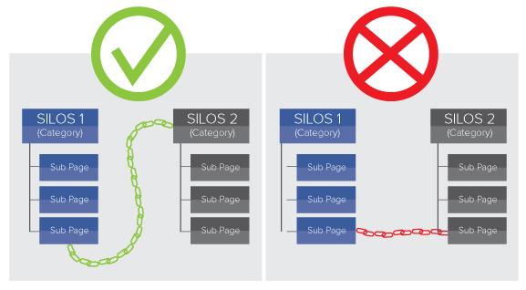 link-between-silos