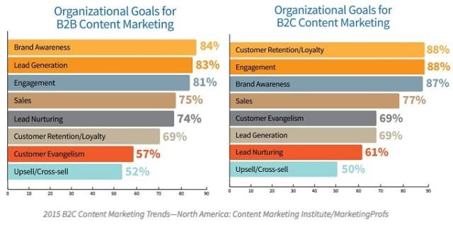 b2b-b2c-content-marketing-trends-2015