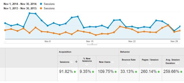 dan-plowman-nov2013vs2014-website-traffic