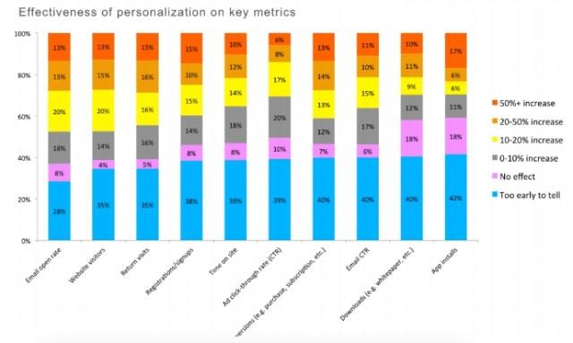 personalization-graph