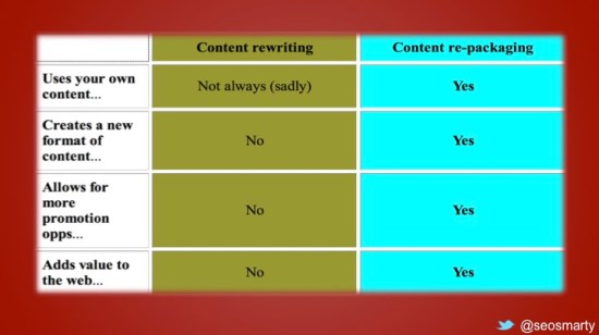 Content re-packaging versus content rewriting