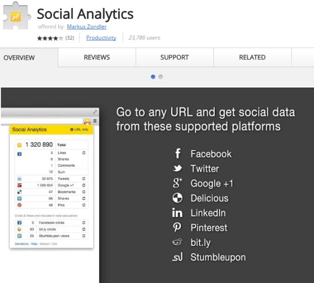 Social Analytics Chrome Extension