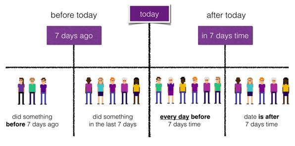 session based segmentation