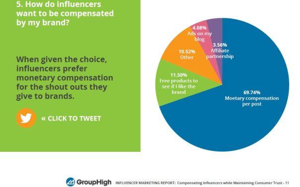 influncer-marketers-compensation-stats