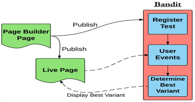 bandit-workflow