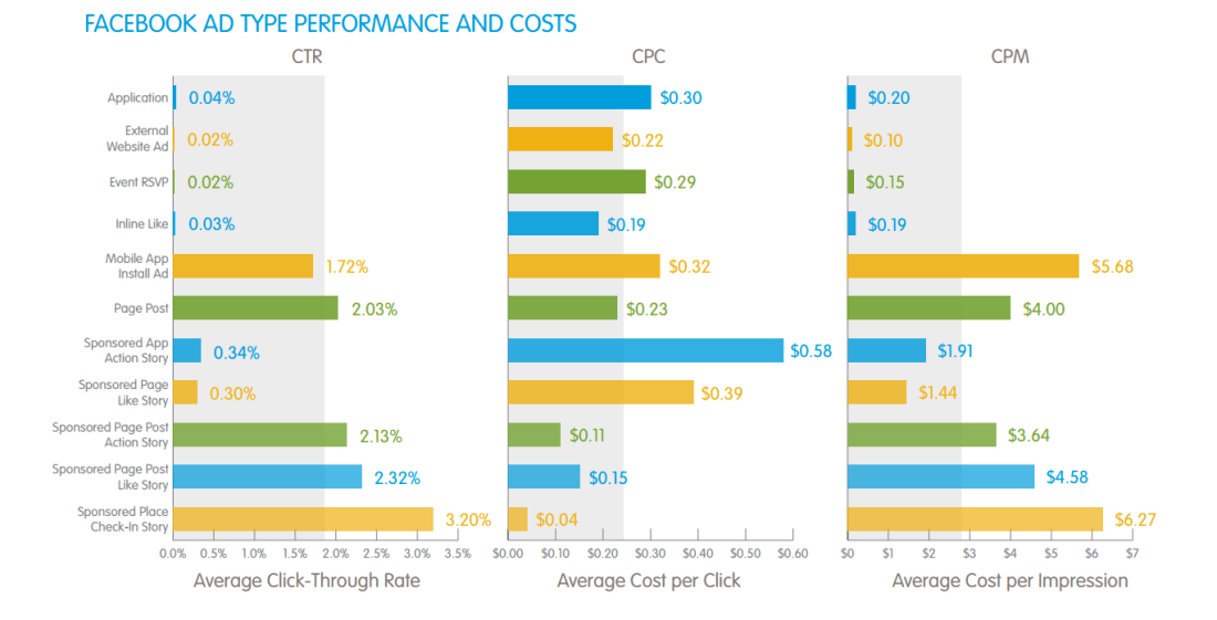 Facebook_ad_type_performance_and_costs