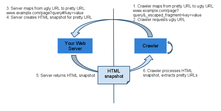 How To: Allow Google to Crawl your AJAX Content - Moz