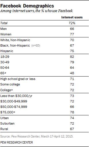 Facebook_Demographics