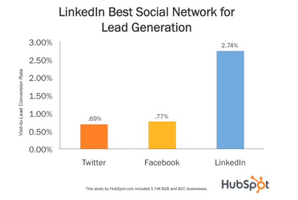 LinkedIn_For_Lead_Generation