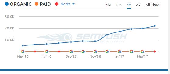 SEMRush organic clicks graph