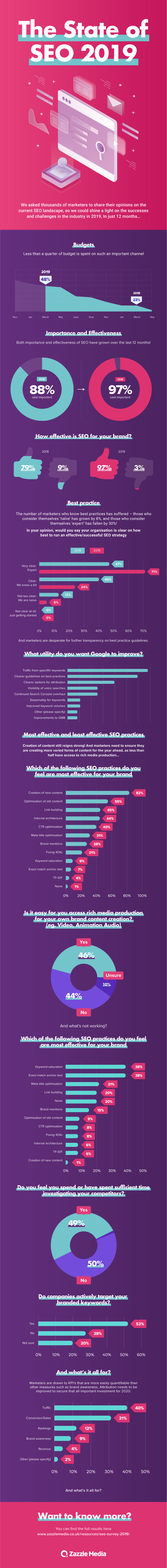 State of SEO 2019 Infographic