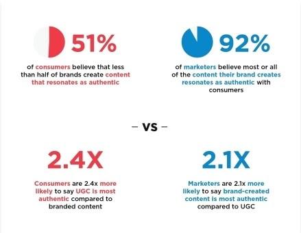 user generated content (UGC) helps improve CRO